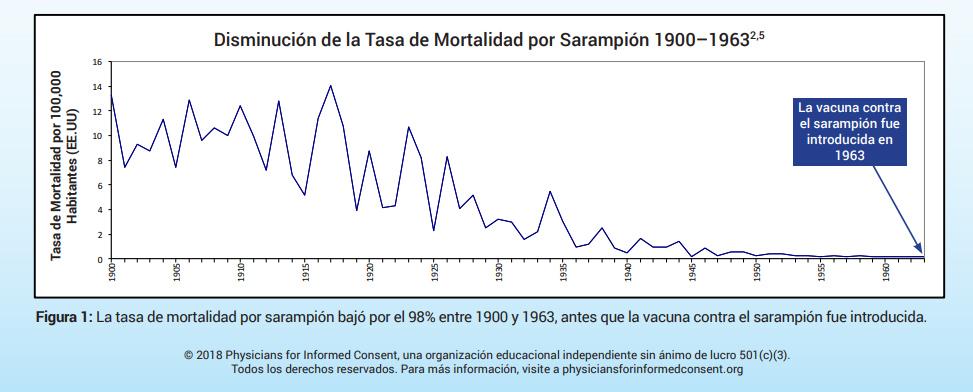 Sarampion Mas Muertes Por La Vacuna Que Por La Enfermedad